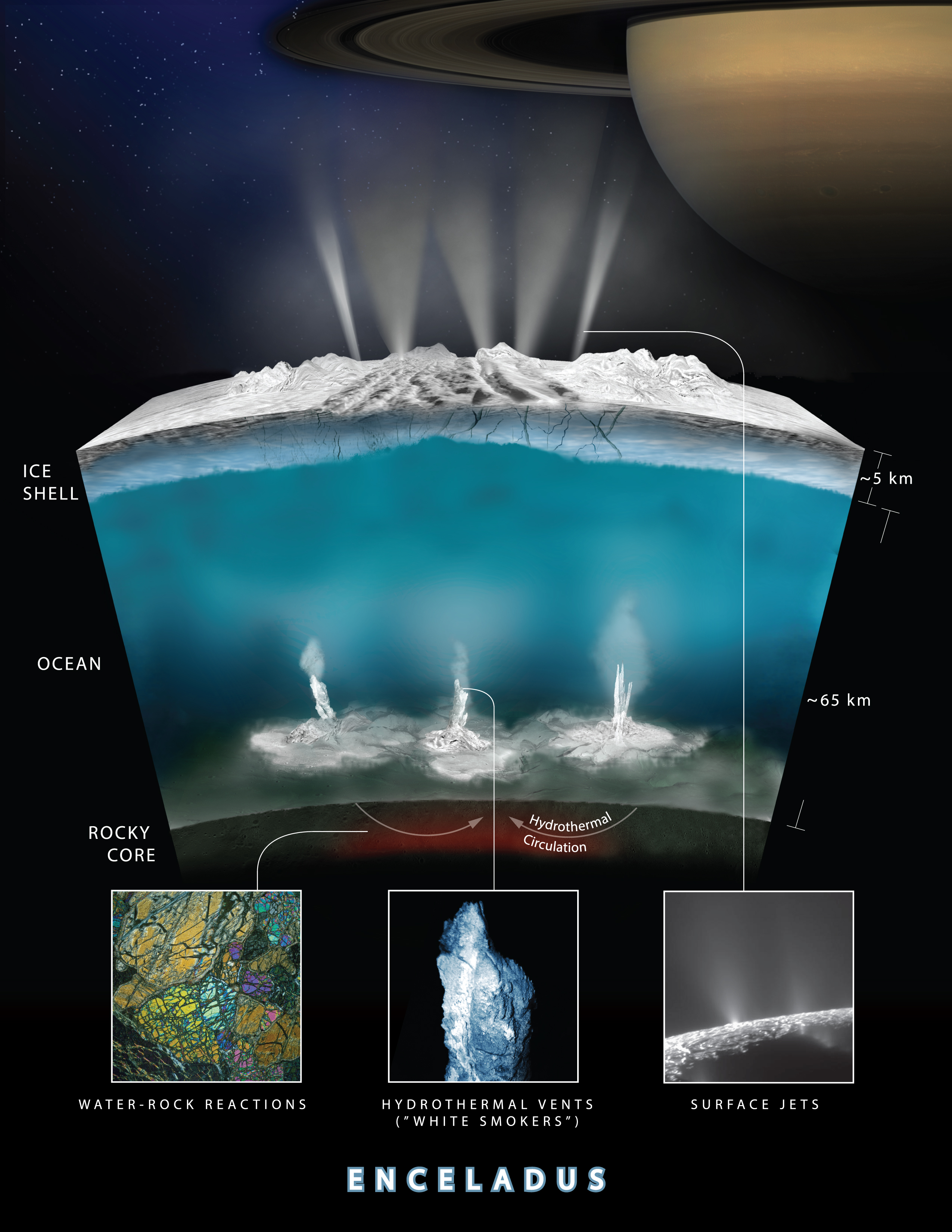 This graphic illustrates how Cassini scientists think water interacts with rock at the bottom of the ocean of Saturn's icy moon Enceladus, producing hydrogen gas. Credits: NASA/JPL-Caltech Image credit: