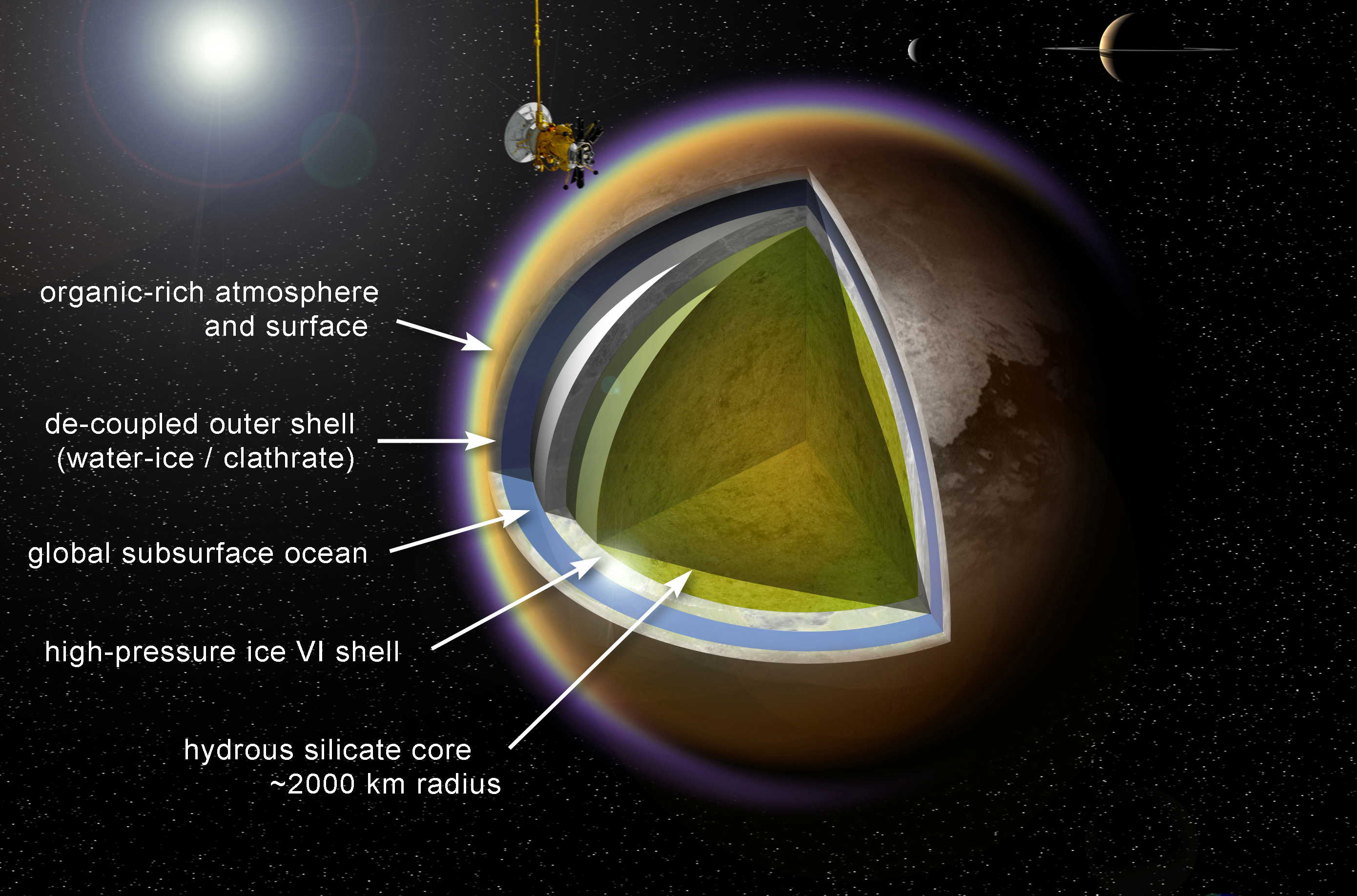 A cross-section of what the interior of Titan might look like, with organic chemistry in the atmosphere and on the surface, above a crust of ice that encases a global ocean, which in turn may lie on top of another ice layer surrounding a rocky core.