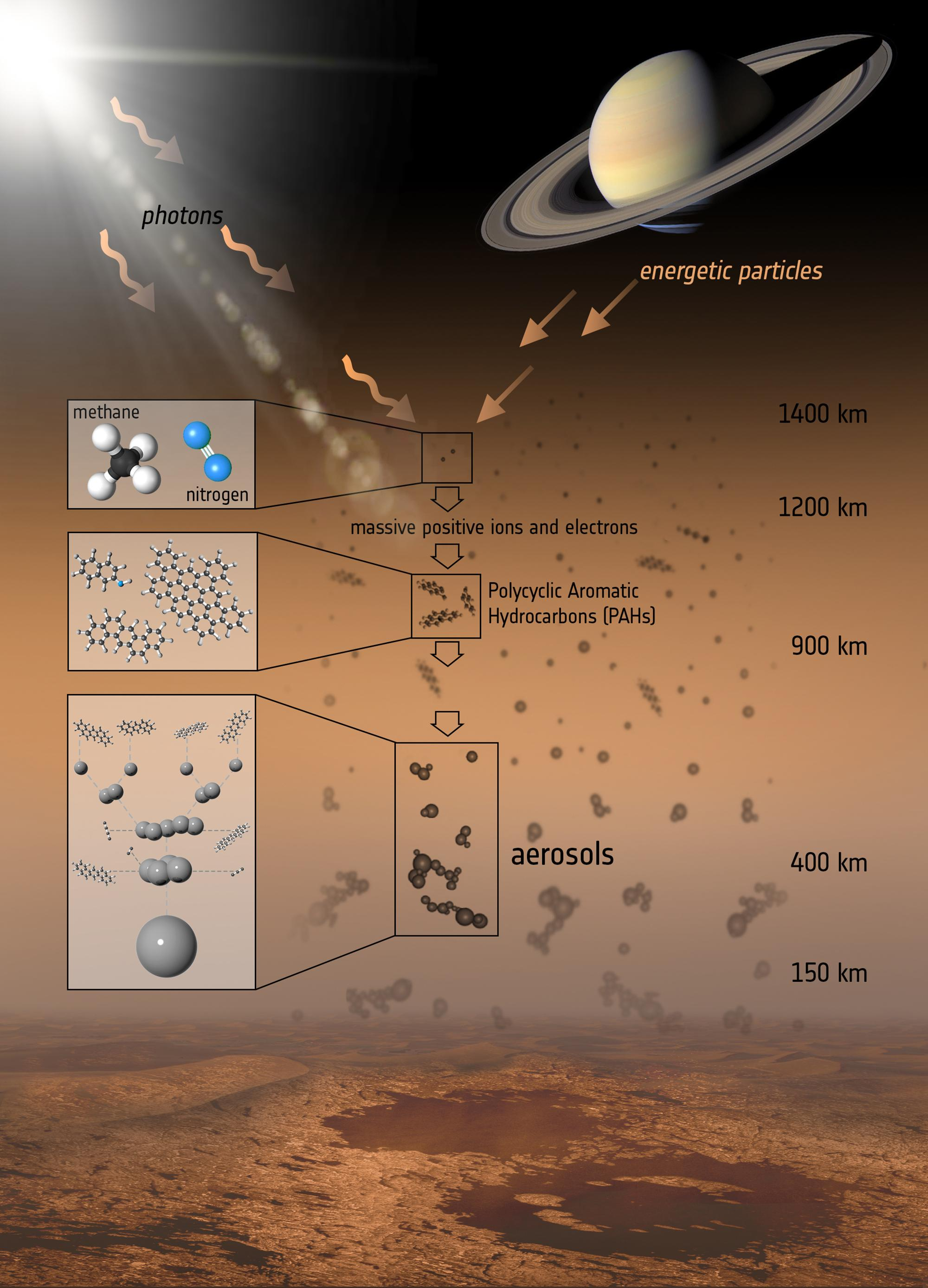 The formation of organic compounds in Titan's atmosphere, which contribute to the hazy that obscures the surface.