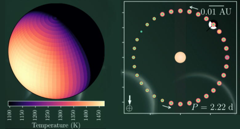 A sample of a thermal map of an exoplanet (left) and the corresponding position on an orbital diagram (right). Source: A.D.Adams/NASA Ames Research Center. Image credit: None