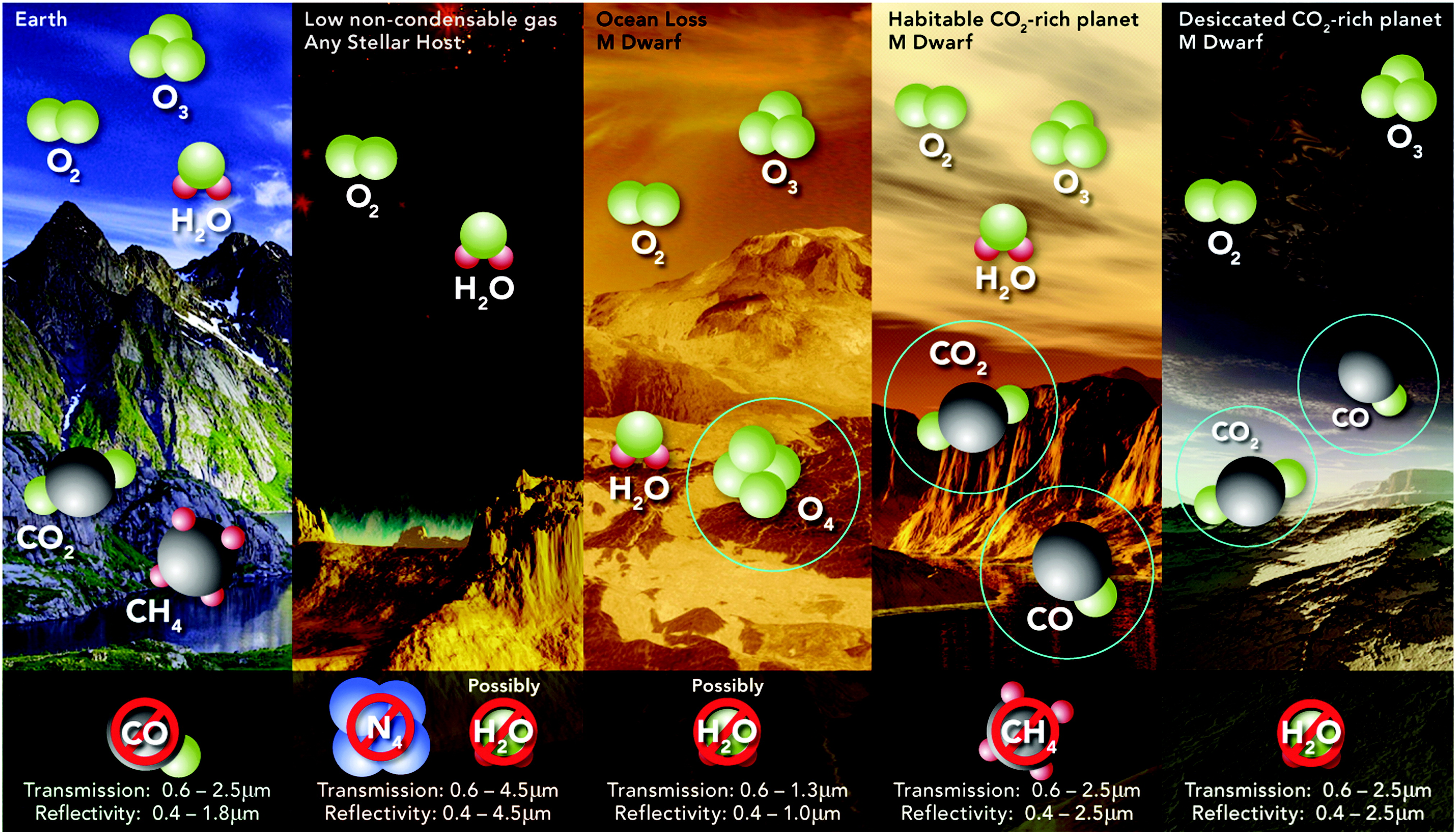Potential false positive mechanisms for O<sub>2</sub>. This cartoon summarizes the atmospheric mechanisms by which O<sub>2</sub> could form abiotically at high abundance in a planetary atmosphere (Meadows, 2017). Image credit: Ron Hasler