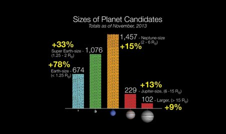 New data from Kepler show an increase in the number of Earth-sized planets discovered.