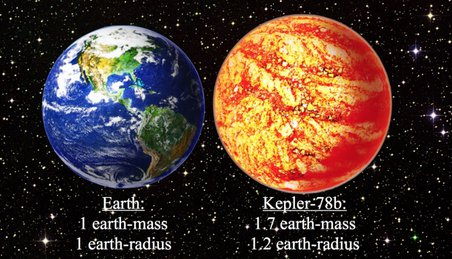This illustration compares Earth with the newly confirmed scorched world of Kepler-78b. Kepler-78b is about 20 percent larger than Earth and is 70% more massive. Kepler-78b whizzes around its host sta