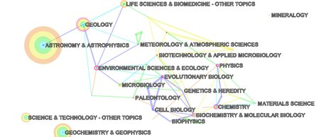 A graphic showing scientific disciplines covered in astrobiology research at the NAI between 2008 and 2012. Credit: Taşkın and Aydinoglu (2015)
