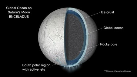 Illustration of the interior of Saturn's moon Enceladus showing a global liquid water ocean between its rocky core and icy crust. Image Credit: JPL