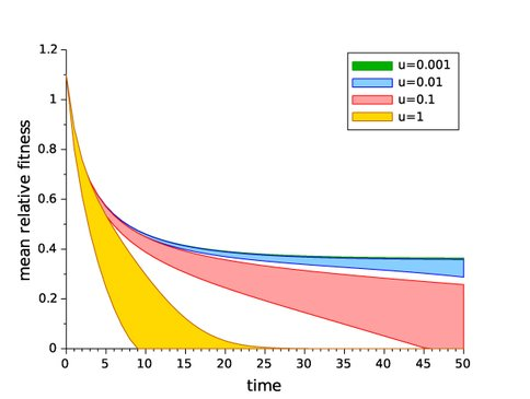 Figure 2. The decline in fitness (with upper and lower expected bounds) of a lineage bearing a beneficial mutation (with sb = 0.1), as compared to the fitness of the wild-type population of which this beneficial lineage is a part, under different background deleterious mutation rates (u). At high deleterious mutation rates, small lineages founded by beneficial mutations can lose fitness rapidly.