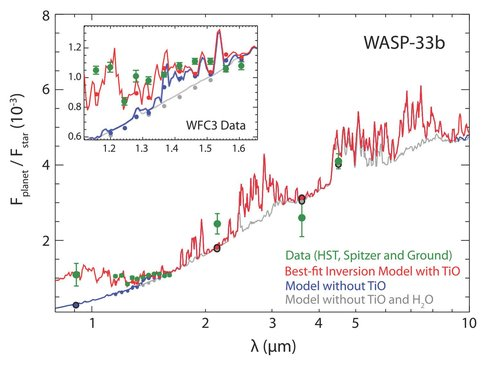Figure 1: Observed and model thermal emission spectra of WASP-33b, showing the effect of the inclusion of water and TiO on model spectra that include a temperature inversion. The observed Wide-Field-Camera-3 (WFC3) spectrum is in green, and best-fit model is in red; the best fit requires an inverted temperature profile and the presence of TiO and water. The remaining model curves show the effect of removing molecules from the model spectra: an inverted model without contributions from TiO (blue), and an inverted model without TiO or water (gray). It is clear that the presence of TiO is required to achieve a good fit. After Haynes et al. 2015.