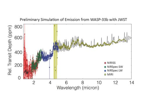 Figure 2: Simulation of the thermal emission spectra of WASP-33b as observed with three different JWST instruments (after Batalha, Mandell, et al., 2016, in prep). The black solid line is the full-resolution simulated spectrum of WASP-33b from Haynes et al. 2015, and the colored points are the spectra expected for three JWST instruments (NIRISS, NIRSpec and MIRI) simulated at the intrinsic instrumental resolution. The simulation was produced using a modified version of the official spectral exposure simulator (called Pandeia) from STScI, and it incorporates the official and up-to-date sensitivity and throughput numbers from the Mission Operations office. The simulator will be available through an online portal currently under development; additionally, we are preparing a scientific manuscript in which we use the simulator to compare the expected S/N for detections of various molecular species for all known exoplanets using different instruments and modes.