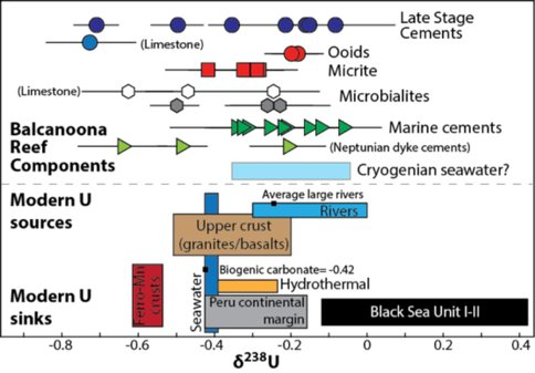 Figure 2. Uranium (U) isotope composition of Balcanoona (Cryogenian) reef carbonates of Australia  (upper panel) compared to the U isotope composition of modern sediments and waters. The extensive variability across the different carbonate phases—spanning the entire range of variability seen in modern marine sediments—indicates the need to take care in selecting carbonates for paleoredox work.