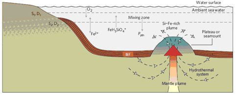 Precipitation of Banded Iron Formations (BIFs) From a Hydrothermal System