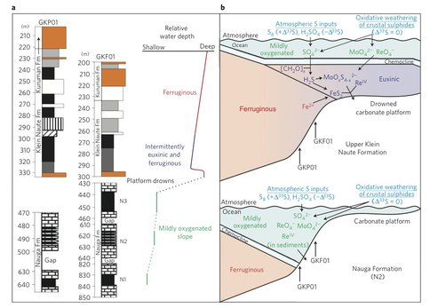 Late Archaean Ocean Redox Conditions Along the Campbellrand–Malmani Ocean Margin