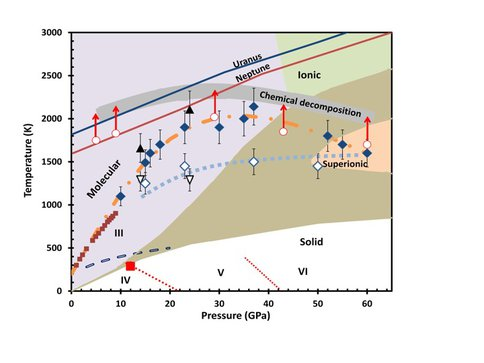 Phase Relationships of Nitrogen in Planetary Interiors