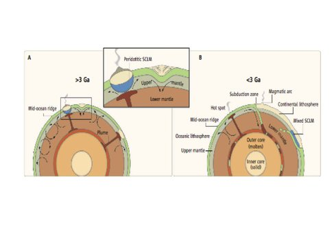 The Changing Modes of Earth's Crust Formation