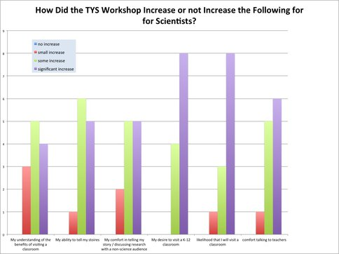 "Survey Data From February 2011 <span class=""caps"">TYS</span> Workshop, N=12"