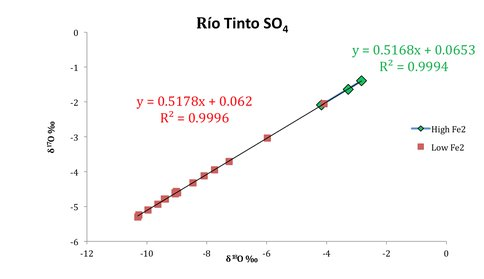 Fig 3. Triple Oxygen Isotope Measurements of Río Tinto Waters