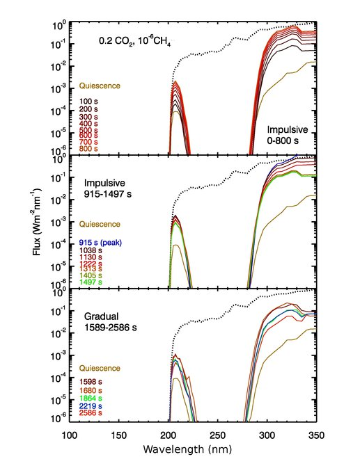 Figure 1. Temporal Evolution of the Surface Ultraviolet Flux on a Planet Around AD Leonis.