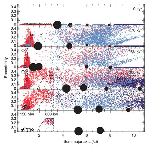 The Evolution of the Small-Body Populations During the Growth and Migration of the Giant Planets