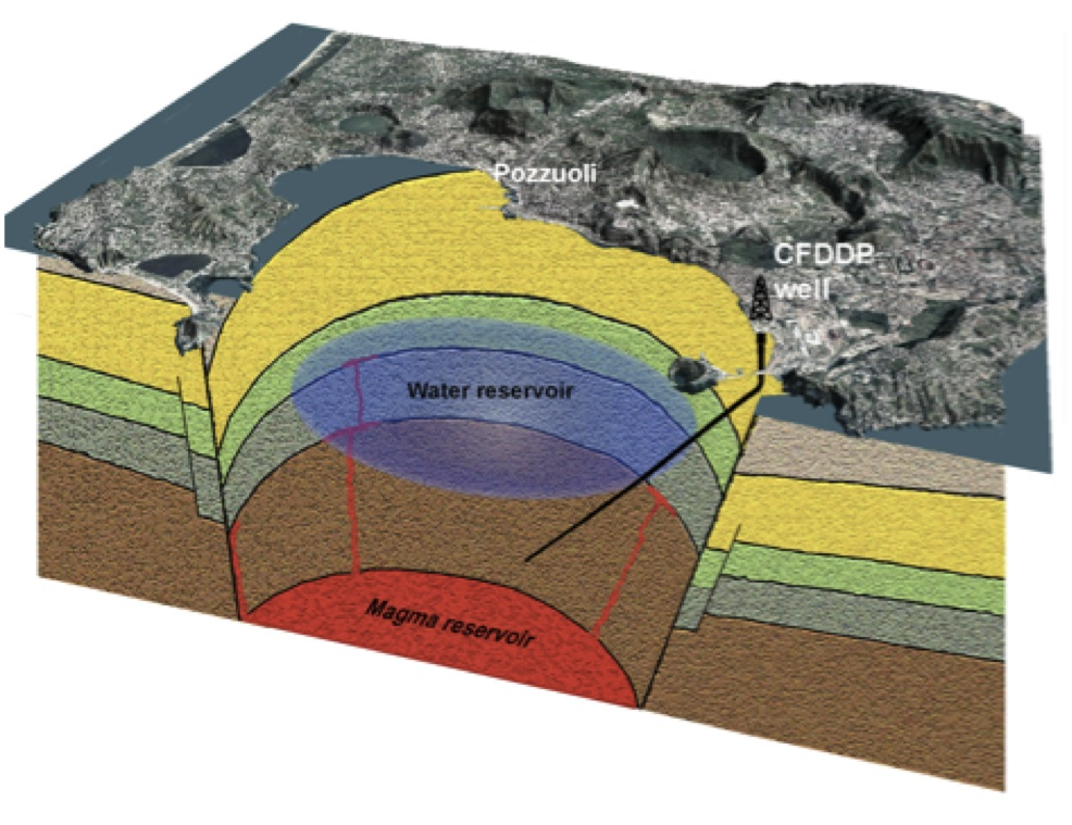 PhD in geothermal drilling engineering and harvesting heat mines - By Thesis?