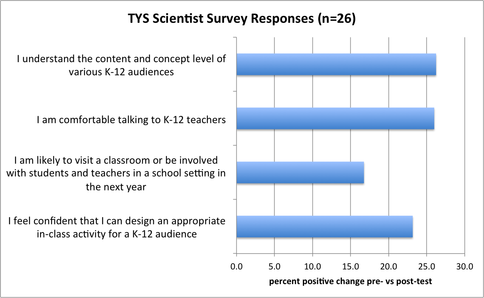 "Results of <span class=""caps"">TYS</span> Scientist Participant Survey"