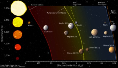 Habitable Zone Limits