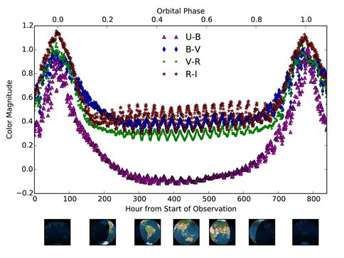 Time-Dependent Broadband Colors of Earth