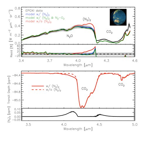Detection of N2-N2 Dimer Absorption in Earth's Spectrum
