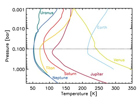 Temperature Profiles Through the Atmospheres of Solar System Worlds
