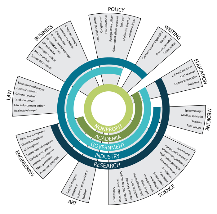 The colored rings signify the different sectors where geoscientists work. The wedges, in turn, represent the fields where geoscientists are employed and include different examples of occupations. Where the wedges intersect with the rings indicate that those fields are included in those sectors.