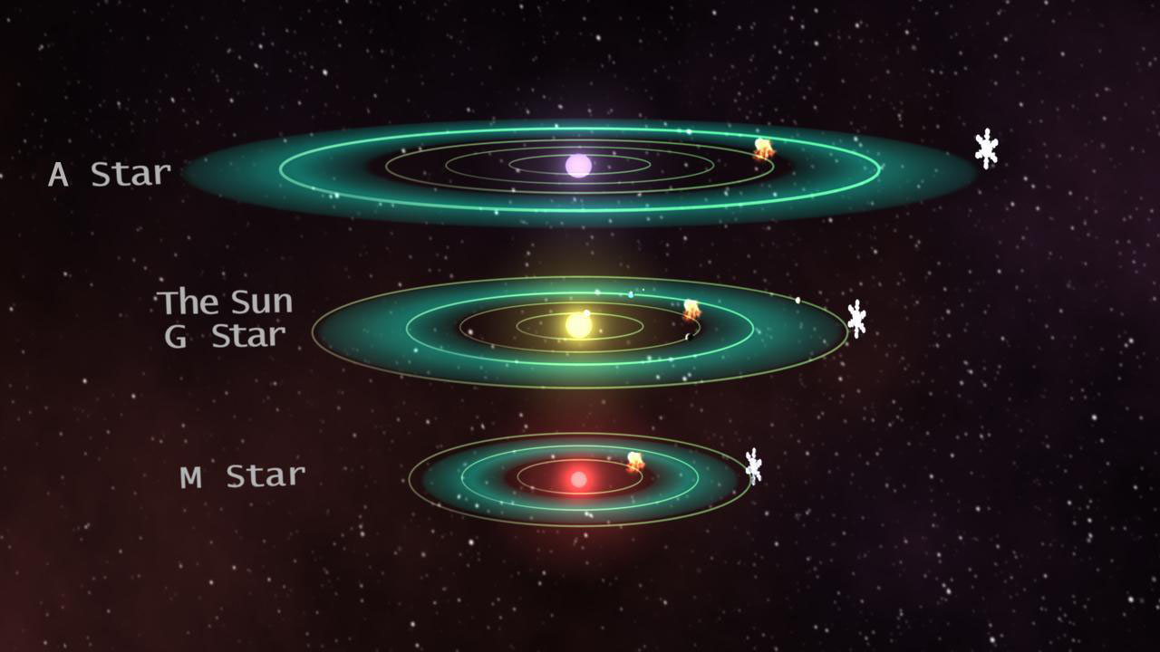 The estimated habitable zones of A stars, G stars and M stars are compared in this diagram. More refinement is needed to better understand the size of these zones.  Image credit: NASA/JPL-Caltech/MSSS