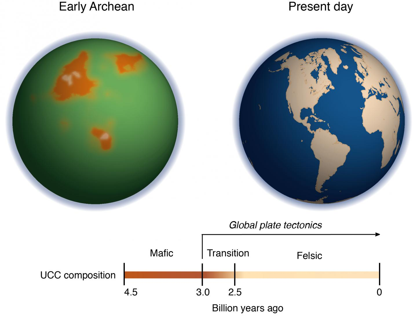 The image on the left depicts what Earth might have looked like more than 3 billion years ago in the early Archean. The orange shapes represent the magnesium-rich proto-continents before plate tectonics started, although it is impossible to determine their precise shapes and locations. The ocean appears green due to a high amount of iron ions in the water at that time. The timeline traces the transition from a magnesium- rich upper continental crust to a magnesium-poor upper continental crust. Credit: Ming Tang/University of Maryland Image credit: Ming Tang/University of Maryland