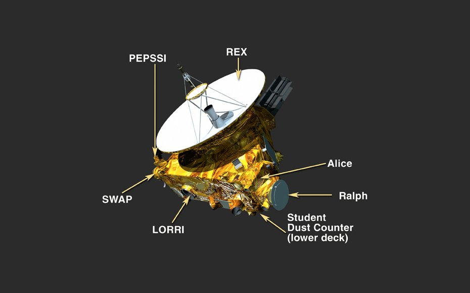 The New Horizons team selected instruments that not only would directly measure NASA's items of interest, but also provide backup to other instruments on the spacecraft should one fail during the mission.