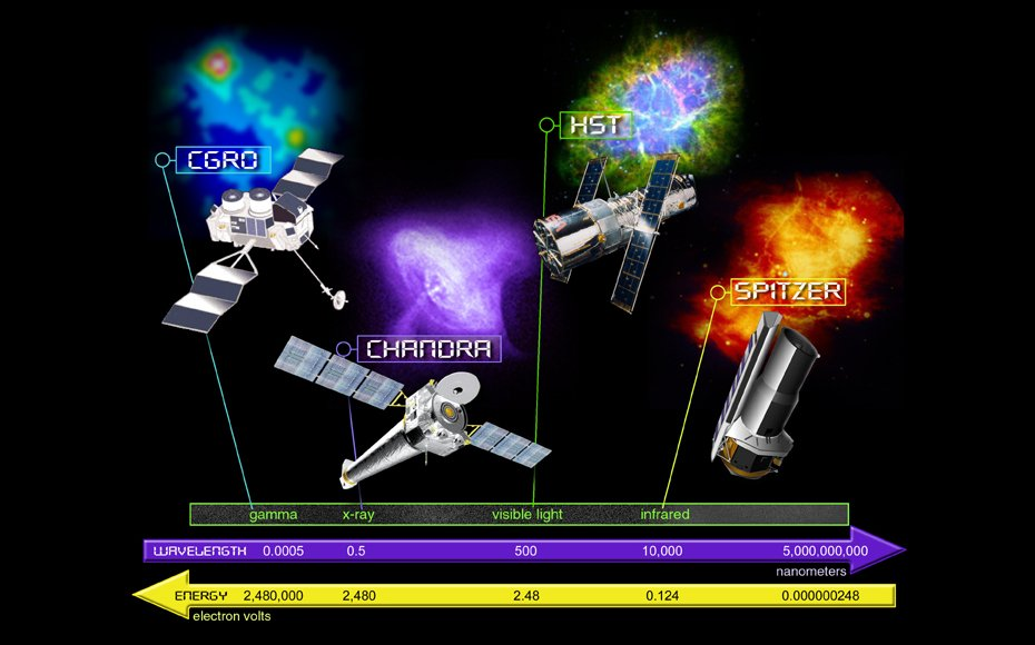 NASA's Great Observatories (CGRO, Chandra, HST and Spitzer) & the electromagnetic thermometer scale. X-rays are associated with high temperatures of about 10 million - 100 million K.