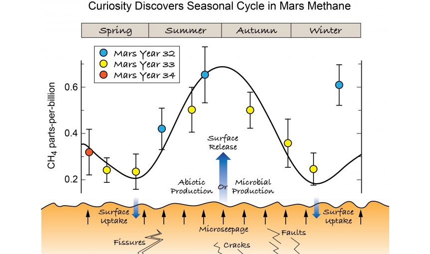 How methane from the subsurface might find its way to the surface to produce seasonal variation in the martian atmosphere. Seasons refer to the northern hemisphere. Plotted data is from Curiosity's TLS-SAM instrument.