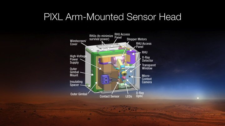 This diagram depicts the sensor head of the Planetary Instrument for X-RAY Lithochemistry, or PIXL, which has been selected as one of seven investigations for the payload of NASA's Mars 2020 rover mission. PIXL is an X-ray fluorescence spectrometer that w