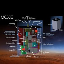 Mars Oxygen ISRU Experiment Instrument for Mars 2020 Rover is MOXIE. Mars Oxygen ISRU Experiment (MOXIE) is an exploration technology investigation that will produce oxygen from Martian atmospheric carbon dioxide. Image Credit: NASA