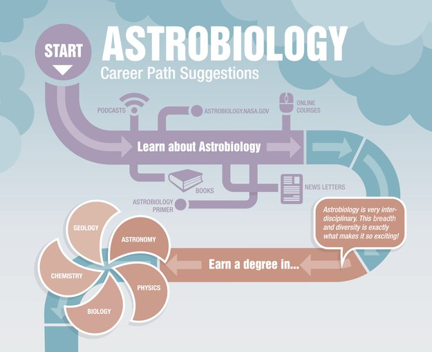 Getting started on your astrobiology career path.