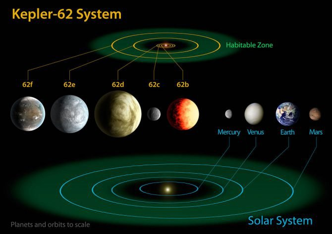 The Kepler-62 system is put one of many solar systems detected by the space telescope. The planets within the green discs are in the habitable zones of the stars — where water could be liquid at times.
