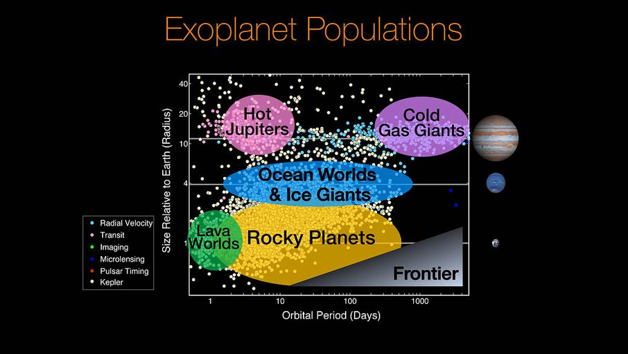 "Kepler has discovered a remarkable quantity of exoplanets (yellow dots) and significantly advanced the edge of the unexplored ""frontier."" Rocky planets now account for a significant number of exoplanet discoveries."