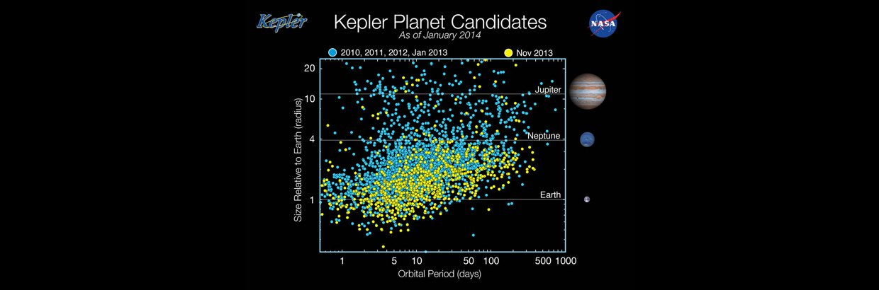 More than three-quarters of the planet candidates discovered by NASA's Kepler spacecraft have sizes ranging from that of Earth to that of Neptune, which is nearly four times as big as Earth. Such planets dominate the galactic census but are not represente