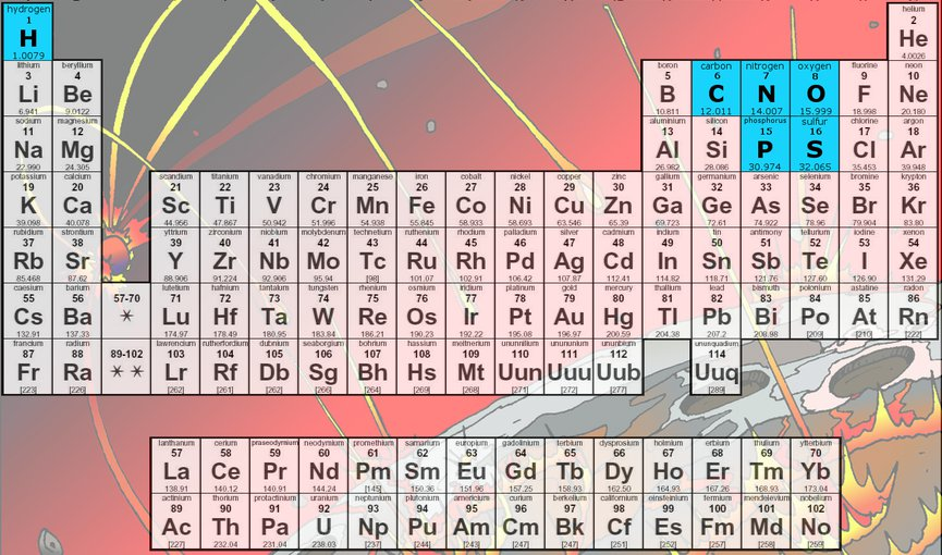 There are more than 25 elements used in biomolecules on Earth, but the most common are carbon, hydrogen, nitrogen, oxygen, phosphorous, and sulfur (CHNOPS).