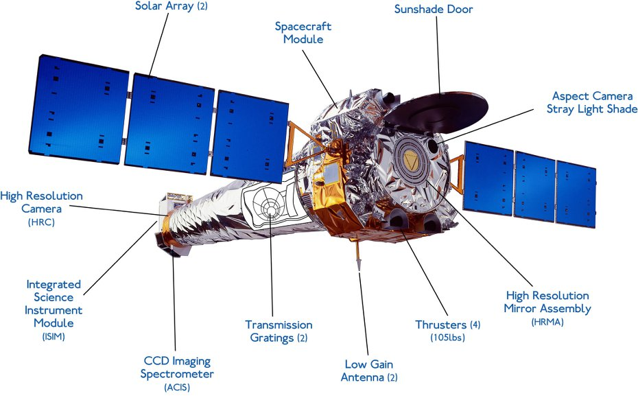 Labeled illustration of the Chandra X-ray Observatory.