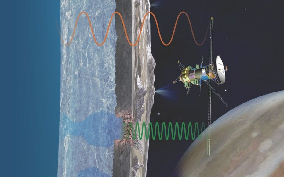 The REASON ice-penetrating radar instrument on NASA's spacecraft to Europa will emit complementary long and short wavelengths to image the substructure of Europa's icy shell.
