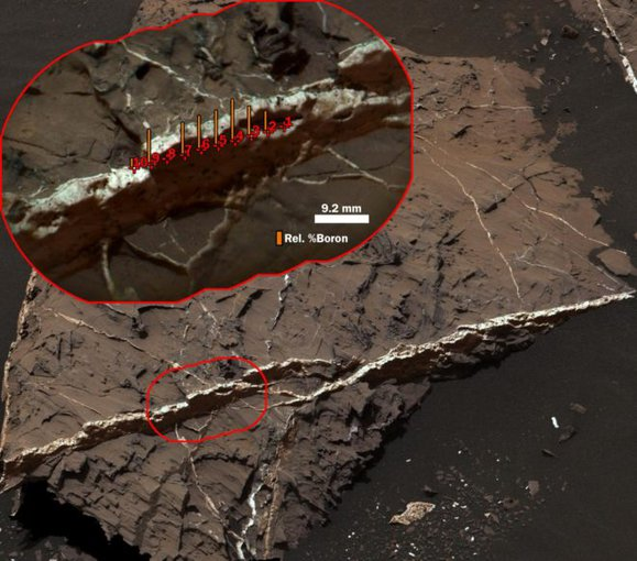 With the Discovery of Boron on Mars, the Package of