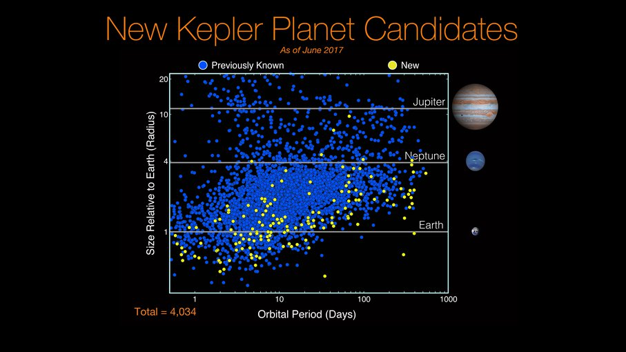 Newly discovered planet candidates (yellow dots) that cluster around Earth-size. Though they represent a span of orbitable periods, 10 of them have longer periods similar to Earth, where they have a chance of being rocky with liquid water on their surface
