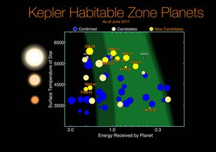 The 8th Kepler planet candidate catalog shows numerous terrestrial worlds that are near the size of Earth and within the habitable zone of their stars. Dark green span: optimistic estimate for habitable zone. Light green: conservative estimate.