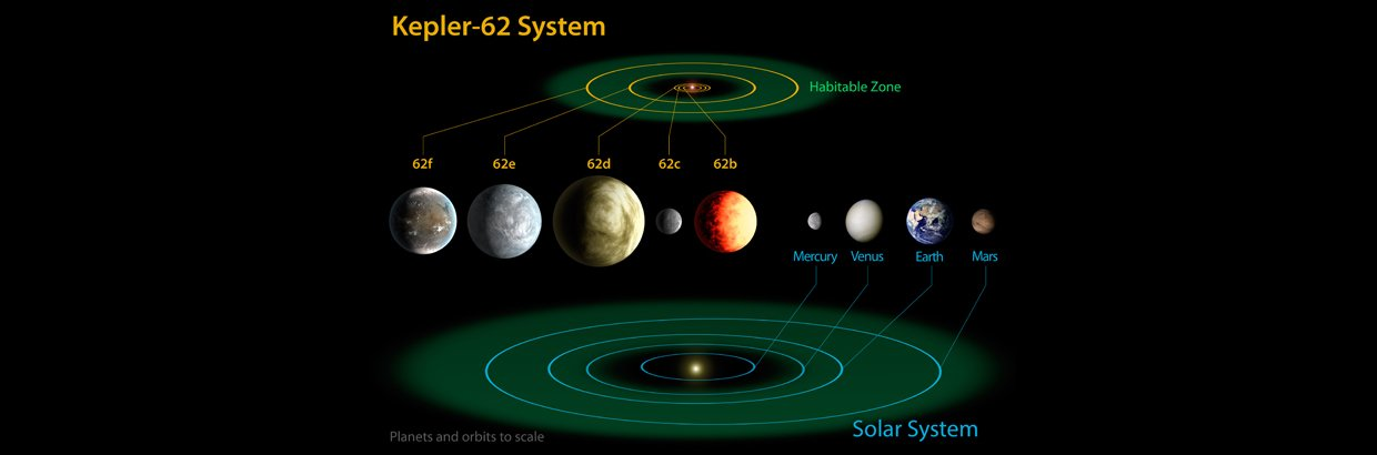 The diagram compares the planets of the inner solar system to Kepler-62, a five-planet system about 1,200 light-years from Earth in the constellation Lyra. Image credit: NASA Ames/JPL-Caltech