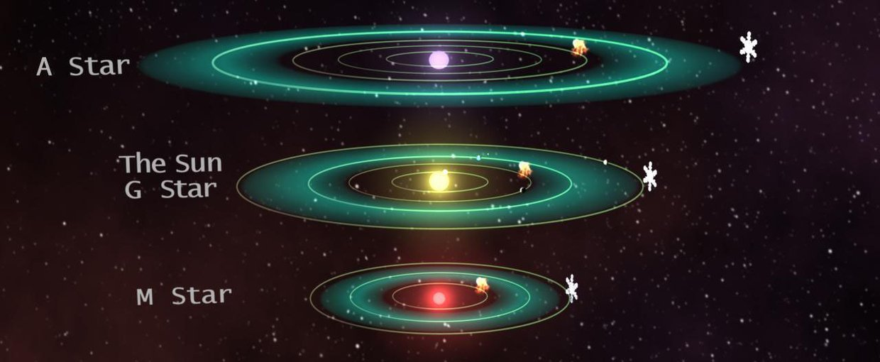 The Outer Edge of a Star's Habitable Zone a Hard Place for ...