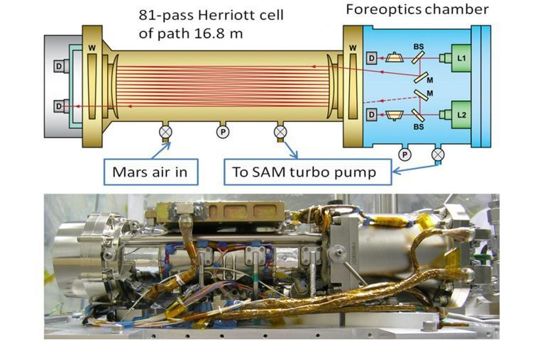 By measuring absorption of light at specific wavelengths, the tunable laser spectrometer on Curiosity measures concentrations of methane, carbon dioxide and water vapor in the Martian atmosphere.
