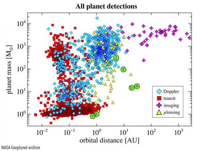 The total number and distribution of known exoplanets, identified by the mass of the planet and their distance from their host star. Techniques indicated in the lower right. Solar System planets circled in green. Data from the NASA Exoplanet archive.
