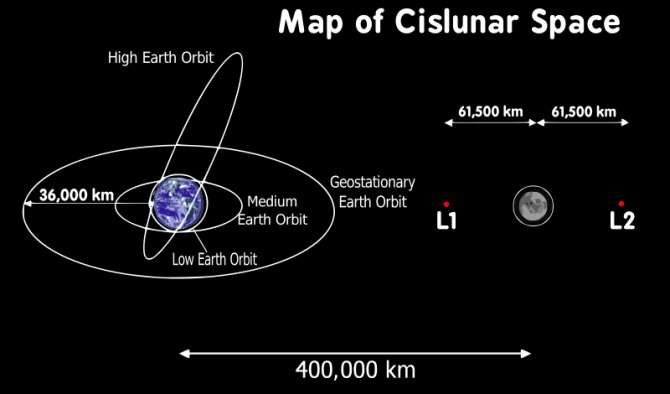 Cislunar space is, generally speaking, the area region between the Earth and the moon. Always changing because of the movements of the two objects.